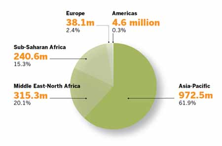 Une personne sur quatre est musulmane dans le monde
