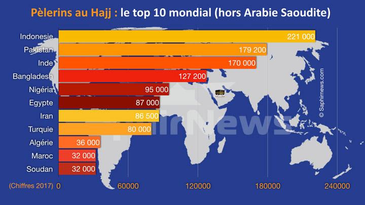 Hajj : quel est le top 10 des pays au plus grand nombre de pèlerins à La Mecque ?