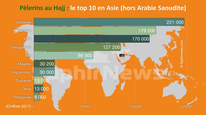 Hajj : quels sont les pays d'Asie qui envoient le plus de pèlerins à La Mecque ?