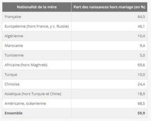 Part des naissances hors mariage selon la nationalité de la mère en 2017. © Insee