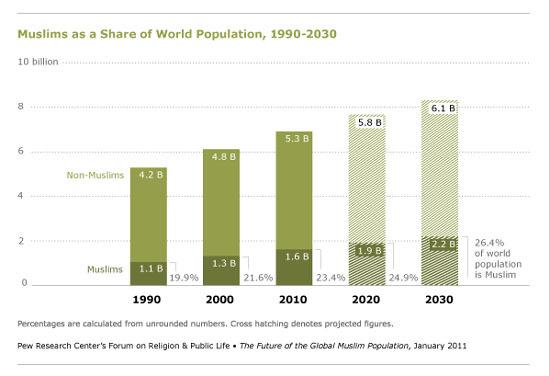 Plus d'un quart des habitants sur Terre seront musulmans en 2030