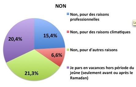 Pour quelle raison ne partez-vous pas en vacances pendant le Ramadan ?