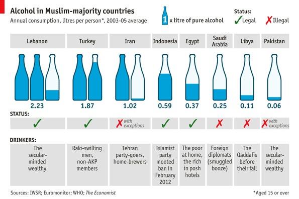Consommation d'alcool dans les pays majoritairement musulmans (par an et par personne)