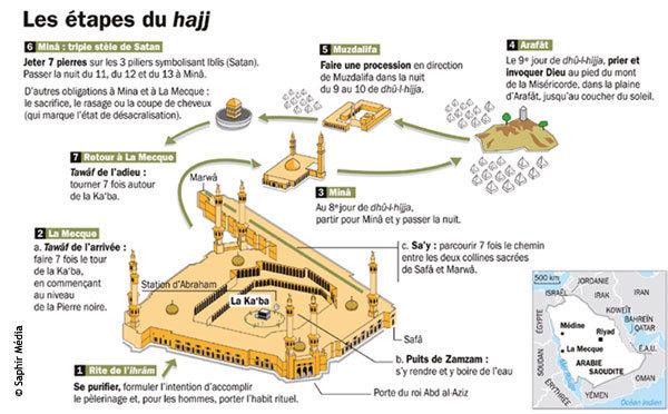 Les rites et le parcours du Hajj