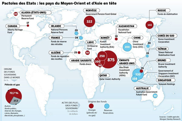 Fonds souverain ne rime pas qu'avec Qatar !