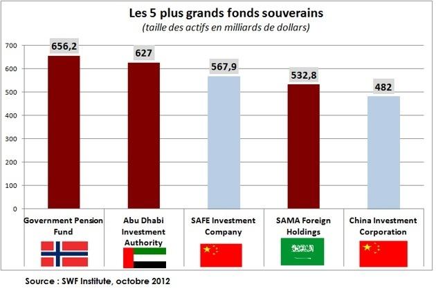 Des acteurs financiers d'un nouveau genre : les fonds souverains