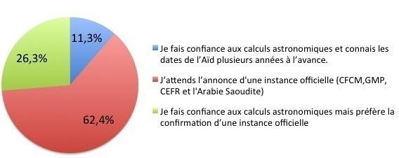 Selon le sondage Saphirnews lancé en août 2012 auprès de 1 008 internautes, 26,3 % des sondés suivent les calculs astronomiques mais préfèrent attendre la confirmation des autorités officielles de l'islam s'agissant de l'annonce de l'Aïd. Cette année, l'Aïd al-Fitr est annoncé pour le 8 août 2013.