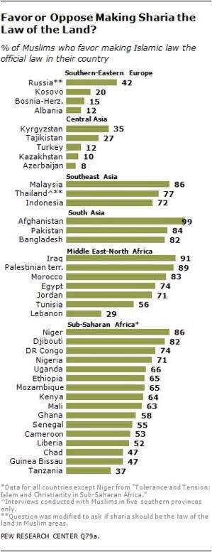 Islam : pourquoi 72 % des Indonésiens veulent-ils la charia ?