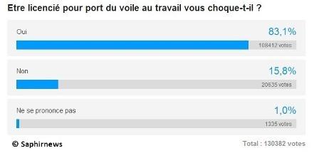 Baby Loup : France 3 accusée de censurer un sondage (vidéo)