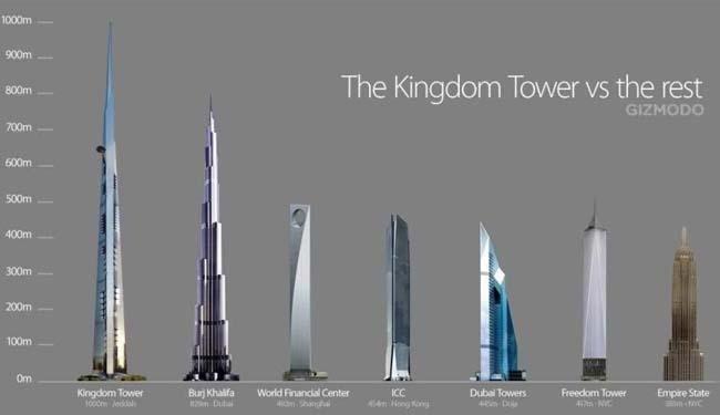 Arabie Saoudite : la plus haute tour du monde mise en chantier