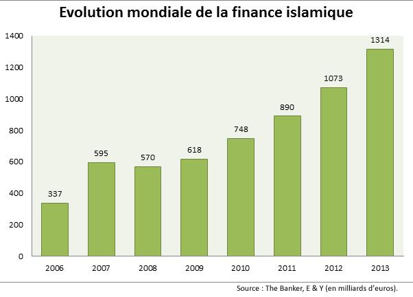 Finance islamique : Grande-Bretagne 1 – France 0