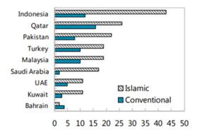 Le taux de croissance annuelle (en %) de la finance islamique de la période allant de 2009 à 2013 dépasse largement le taux de croissance de la finance conventionnelle. (source : FMI)