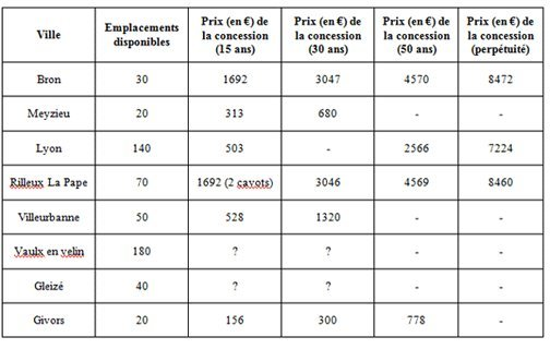 Tableau 2: Nombre d'emplacements disponibles et prix des concessions dans les carrés musulmans des cimetières communaux et intercommunautaires du département du Rhône (ouverture 2007 de deux carrés musulmans: Lyon 8ème (380 emplacements) et Vaulx en