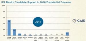 Selon le CAIR, les musulmans américains se prononcent majoritairement en faveur d'Hillary Clinton avec 52 % d'intentions de vote.