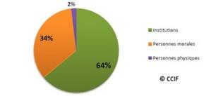 Répartition des discriminations par types d'auteurs en 2015 selon le CCIF.