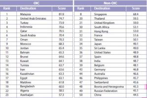 Tourisme halal : Malaisie, Turquie, France..., les meilleures destinations en 2016