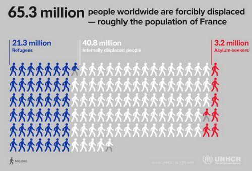 65,3 millions de réfugiés dans le monde, record battu en 2015
