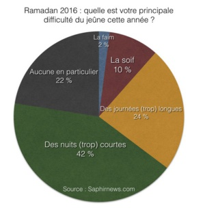 Ramadan 2016 : quelles ont été les difficultés du mois pour les musulmans ?