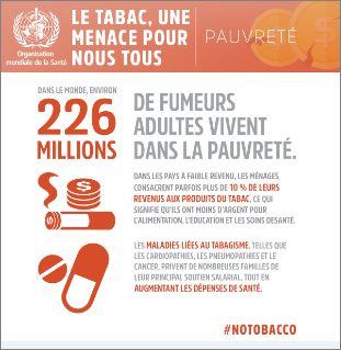 Chaque année, le 31 mai, l'OMS célèbre la journée mondiale sans tabac. L'édition 2017 a pour thème : « Le tabac, une menace pour tous. Protéger la santé, réduire la pauvreté et promouvoir le développement ».