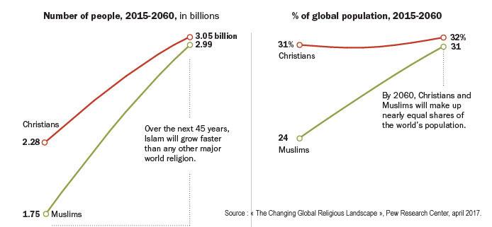 Occident et islam : est-on conduit à se confronter ou à se rencontrer ?