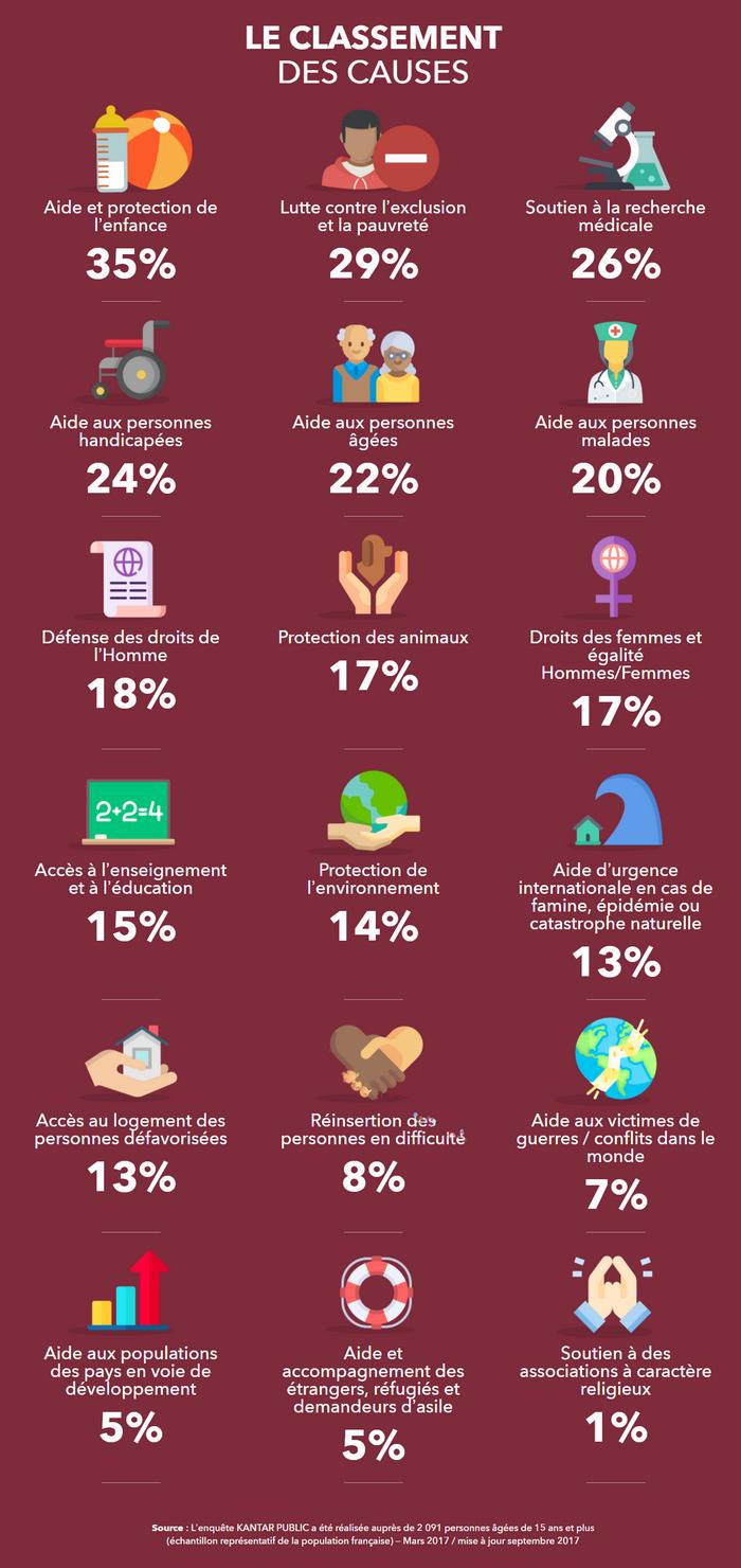 Générosité : le classement des causes les plus plébiscitées en France dévoilé