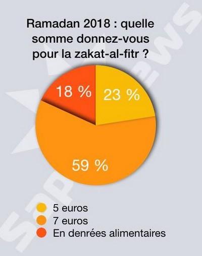 Ramadan – Aïd al-Fitr 2018 : quel montant de la zakat al-fitr versent les musulmans de France ?