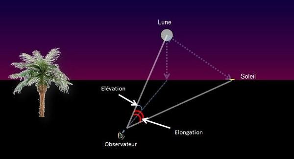 La saga de la nouvelle lune de Chawwal : observer l'inobservable