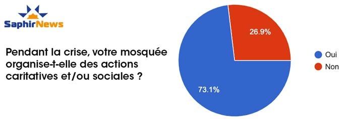 Des mosquées vigilantes et responsables, ce que disent les résultats de notre consultation