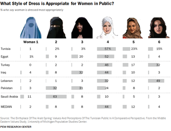 Les tenues des femmes dans le monde musulman passées en revue