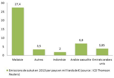 Finance islamique : focus sur les sukuk