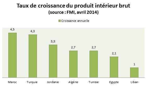 Avec 4,5 % de croissance du PIB, le Maroc apparaît comme étant le pays le plus dynamique d'Afrique du Nord. Le développement de la finance islamique lui permettrait de continuer sur sa lancée.