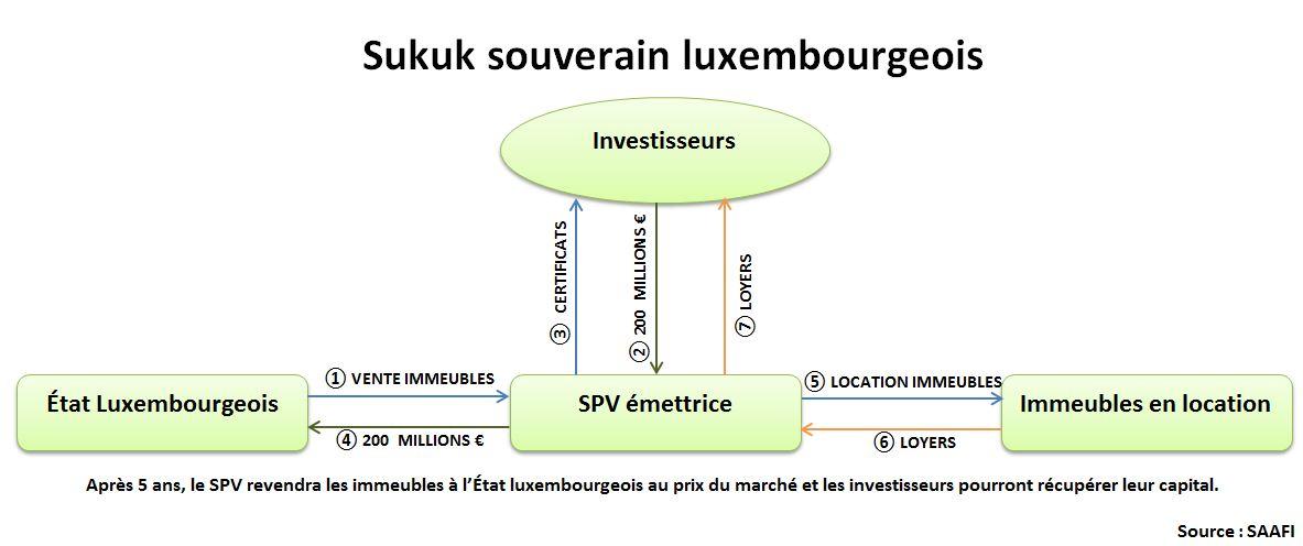 Finance islamique en Europe : sukuk souverain au Luxembourg
