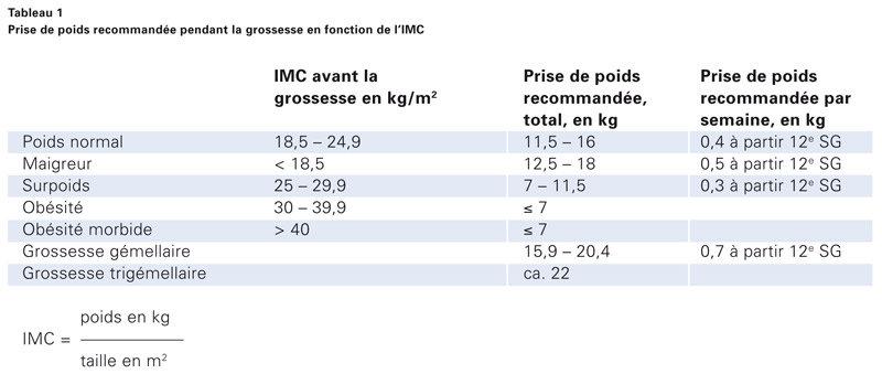 Source : Office fédéral de santé publique (Suisse).