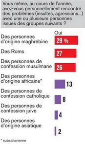 Le sondage polémique du JDD qui renforce les clichés