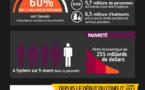 Infographie - Le terrifiant bilan des six années de guerre en Syrie illustré