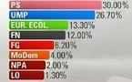 Elections régionales : les Français absents du scrutin