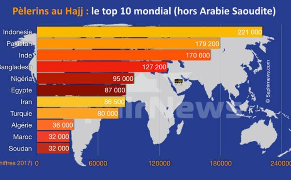 Hajj 2017 : quel est le top 10 des pays au plus grand nombre de pèlerins à La Mecque ?