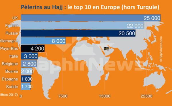 Hajj 2017 : quels sont les pays d'Europe qui envoient le plus de pèlerins à La Mecque ?