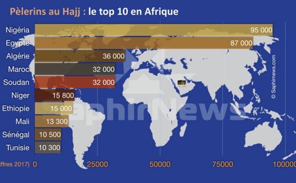 Hajj 2017 : quels sont les pays d'Afrique qui envoient le plus de pèlerins à La Mecque ?