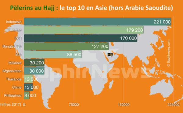 Hajj 2017 : quels sont les pays d'Asie qui envoient le plus de pèlerins à La Mecque ?