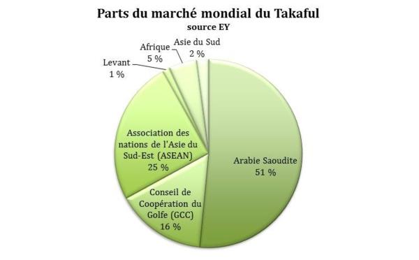Finance islamique en Tunisie : nouvelle réglementation pour le takaful