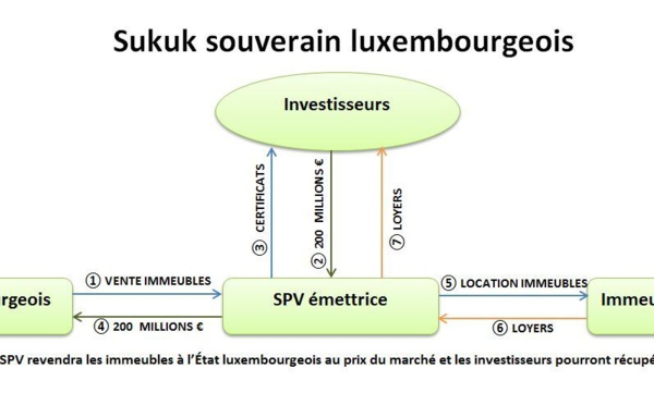 Finance islamique en Europe : sukuk souverain au Luxembourg