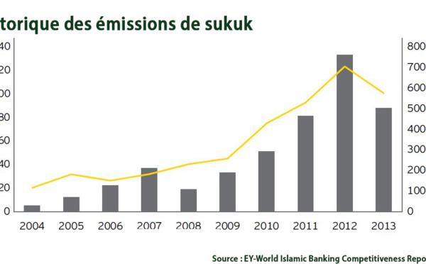 Sukuk souverains : focus sur l'Afrique et l'Asie